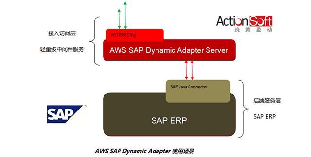 AWS + SAP ERP - 炎黄盈动
